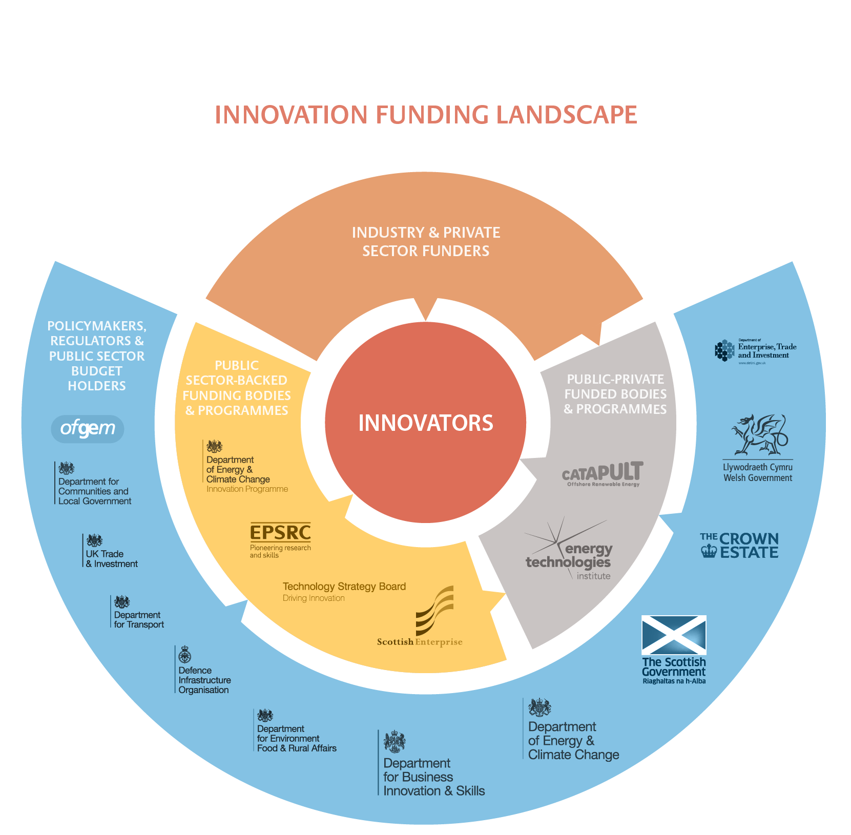 This infographic explained the various sources of funding for innovation - for ETI