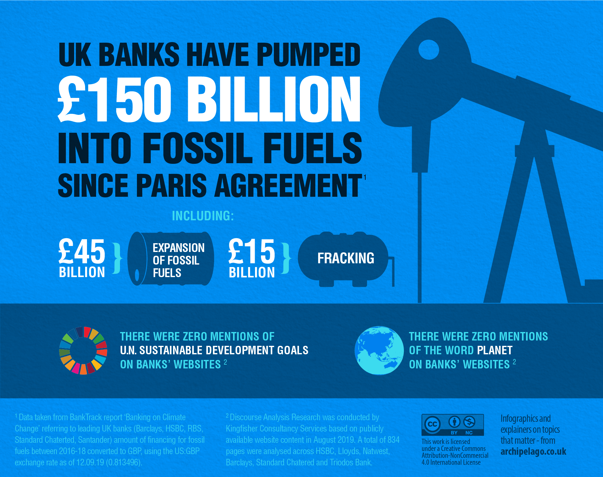 High Street Banks Fossil Fuel Investment Infographic - for Greenhouse PR